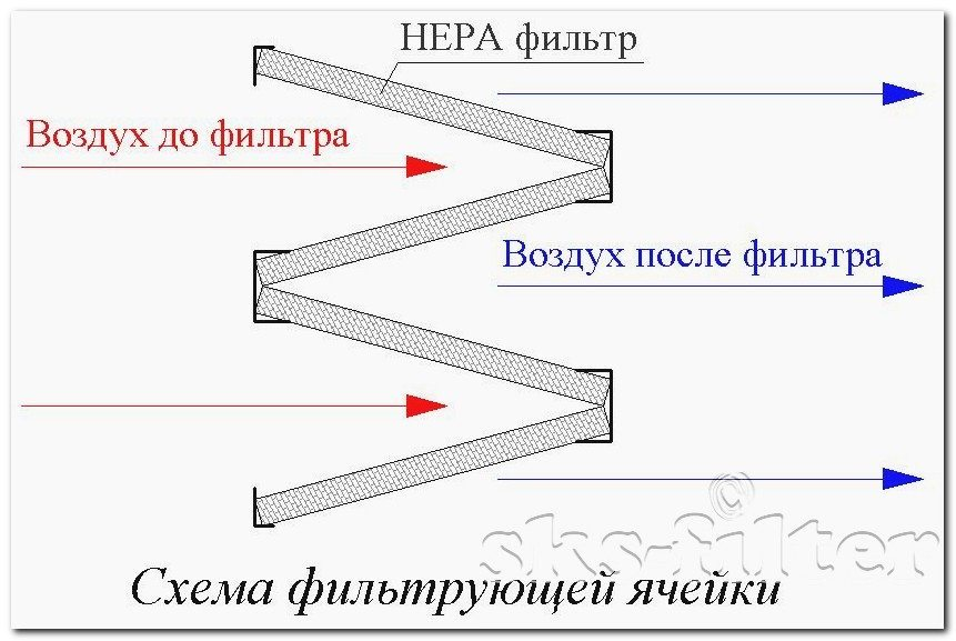 Секция очистки воздуха с применением панелей hepa фильтров