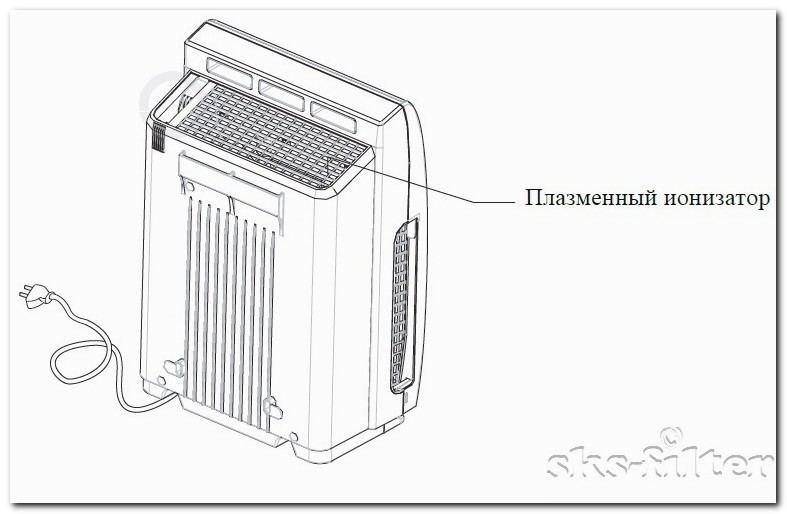 Очиститель воздуха Gree GCF300 - плазменный ионизатор отвечает за ионизацию воздушного потока