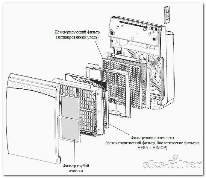 Очиститель воздуха Gree GCF300 - ступени очистки воздуха от пыли, шерсти, запахов, пыльцы и вирусов sks-filter