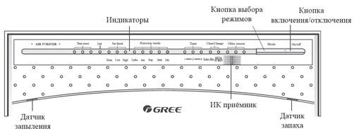 Воздухоочиститель Gree - элементы передней панели