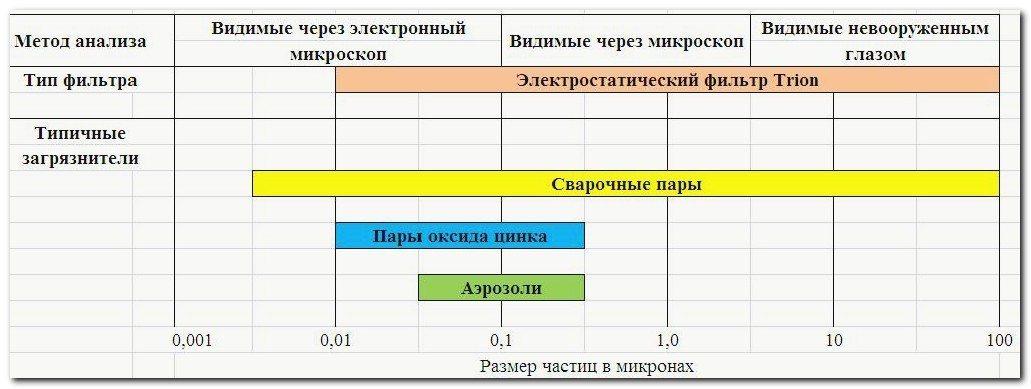 Таблица эффективности электростатического фильтра Trion Air boss